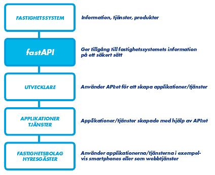 Modell över hur de oliak delarna som via APIet kan kommunicera med varandra
